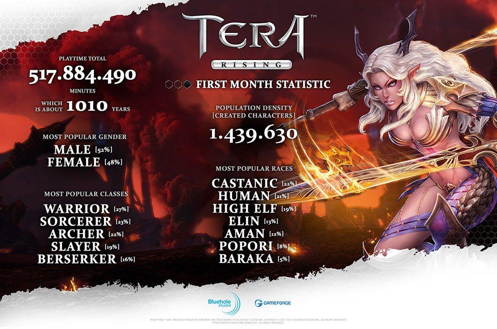 TERA: Rising İlk Ay